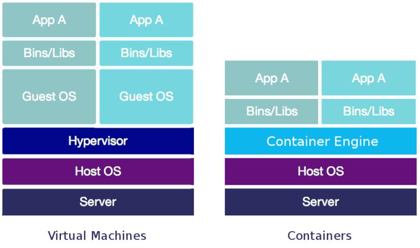 virtualna masina vs cloud kontejner