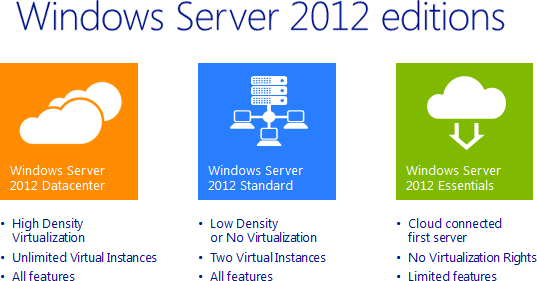 Windows Server editions